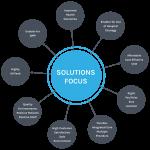 solutions-focus-diagram